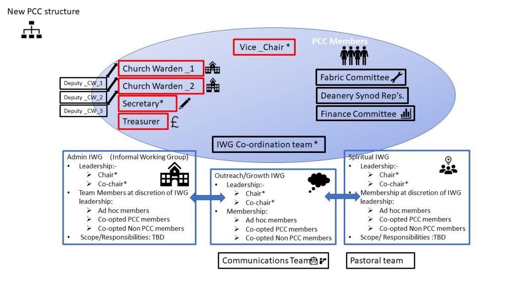 PCC structure